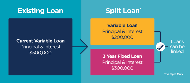 Example of a split home loan. A variable home loan of $500,00 is split into a $200000 Variable Loan principal and interest and a $300000 3 year fixed loan of principal and interest. Loans can be linked.